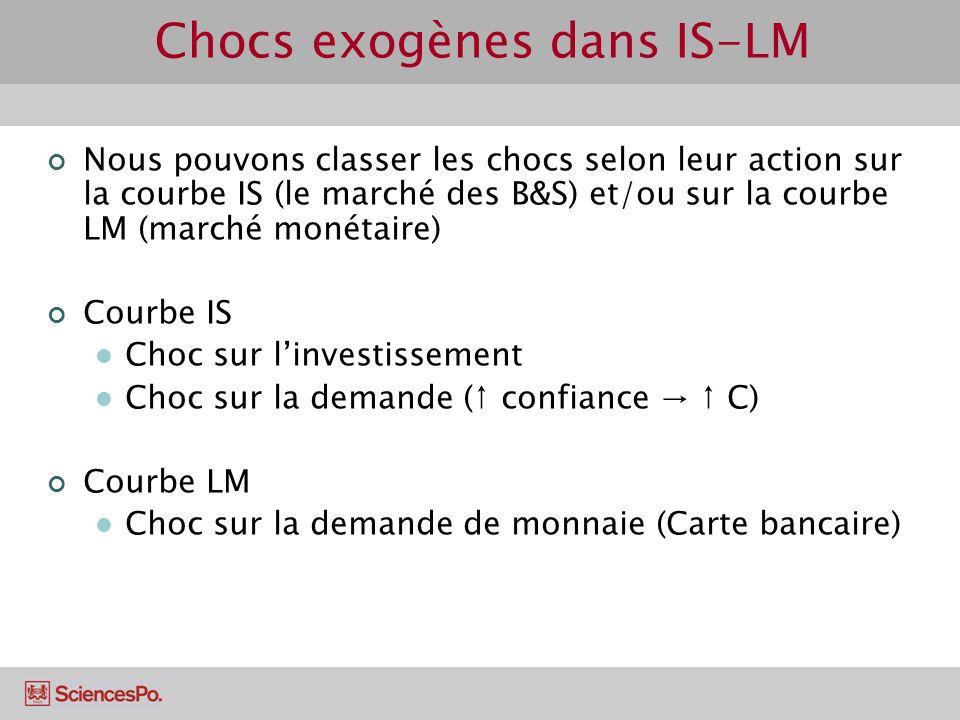 Chocs exogènes dans IS-LM