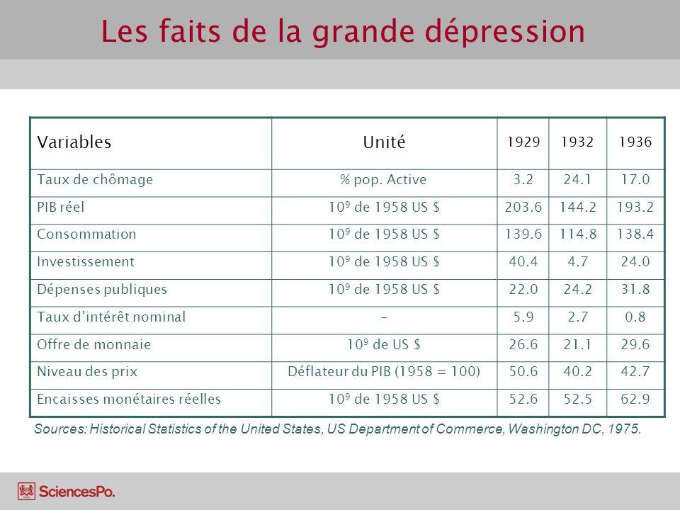 Les faits de la grande dépression