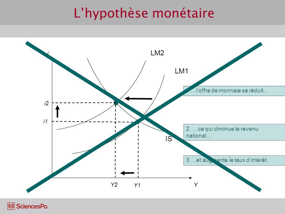 L'hypothèse monétaire