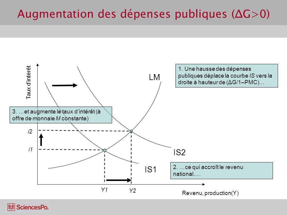 Augmentation des dépenses publiques (ΔG>0)