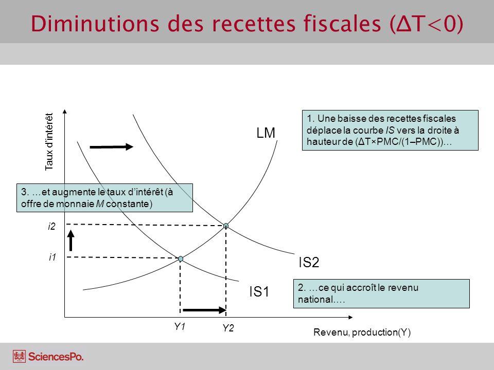 Diminutions des recettes fiscales (ΔT<0)