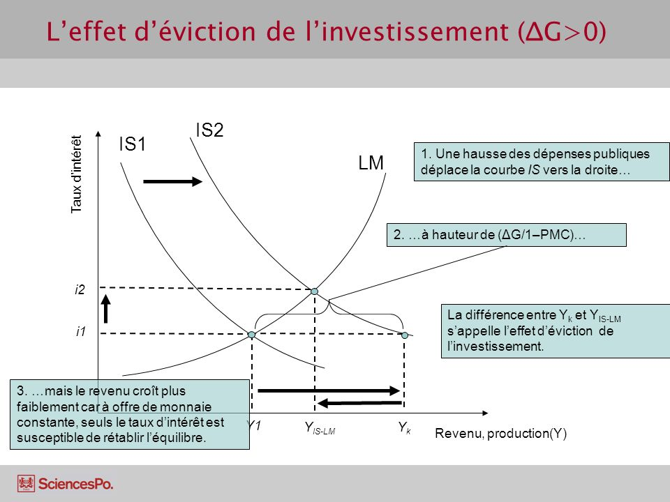 L'effet d'éviction de l'investissement (ΔG>0)