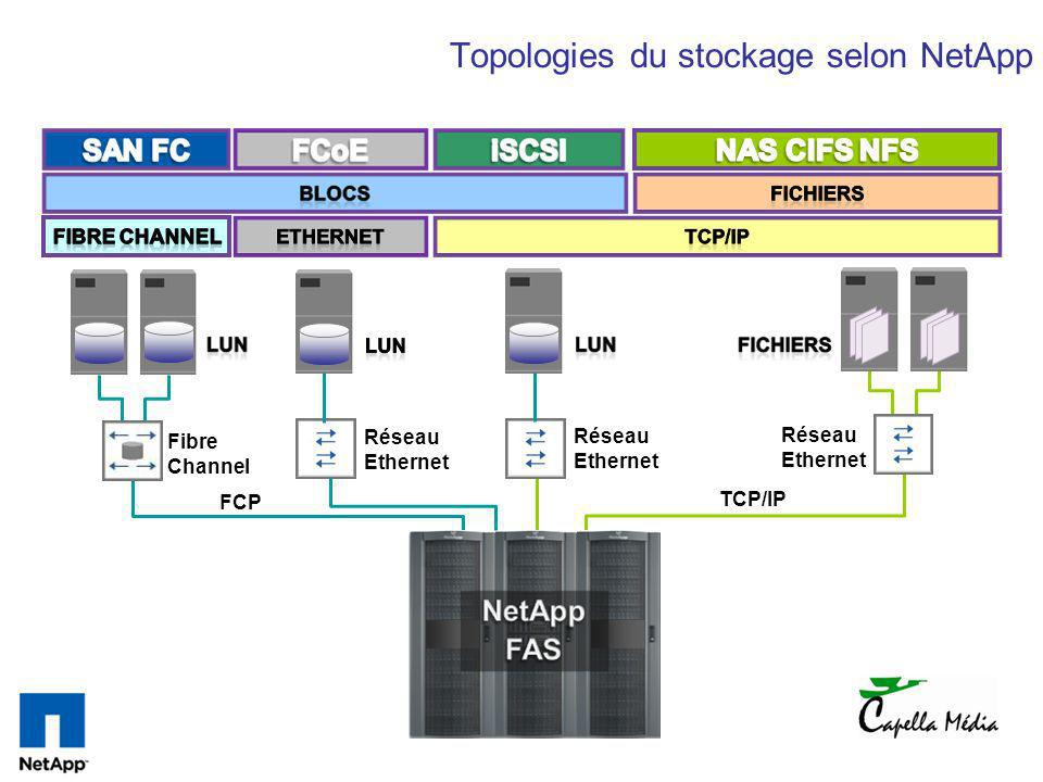 Topologies du stockage selon NetApp