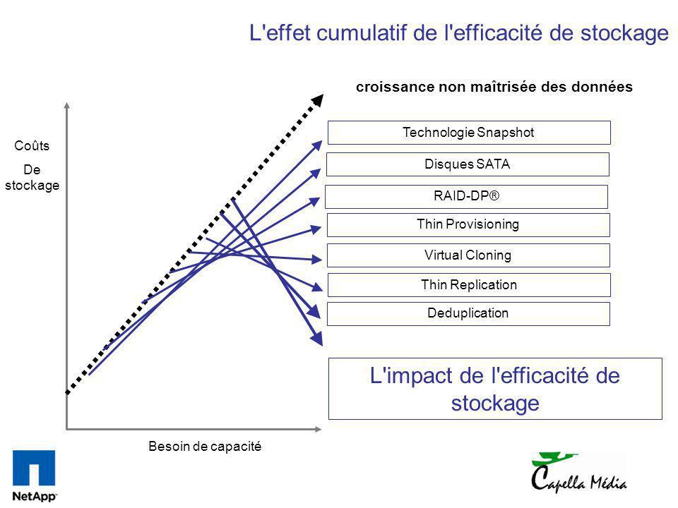 L effet cumulatif de l efficacité de stockage