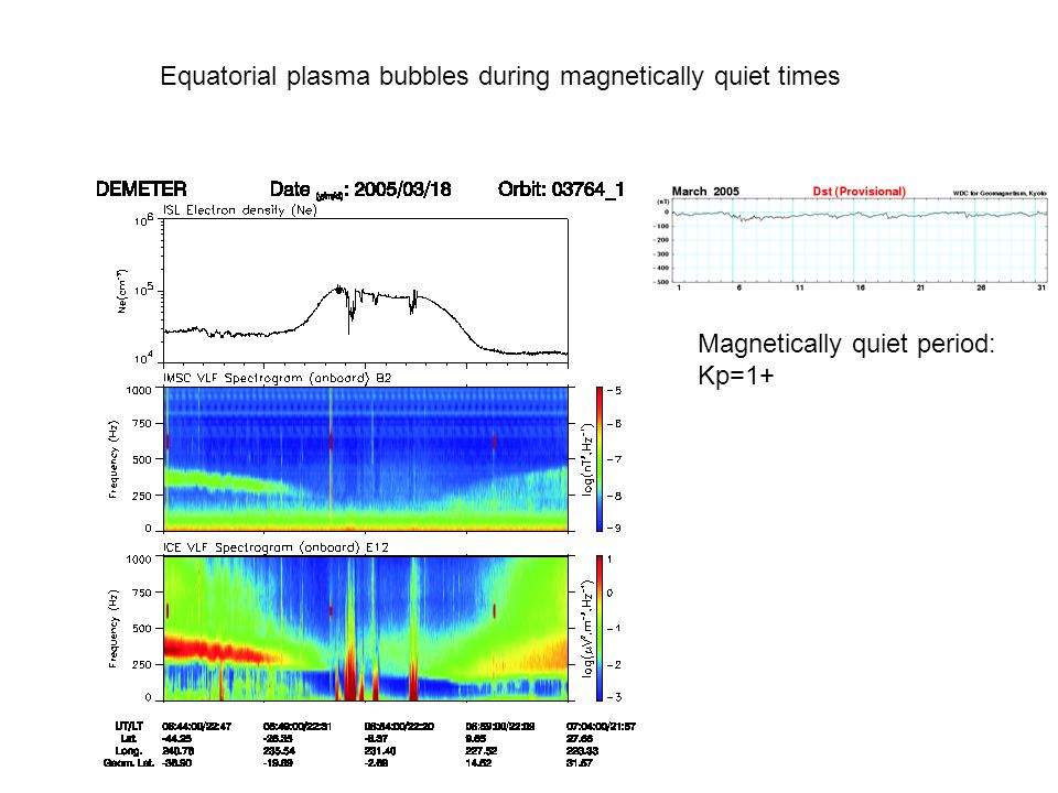 Equatorial plasma bubbles during magnetically quiet times