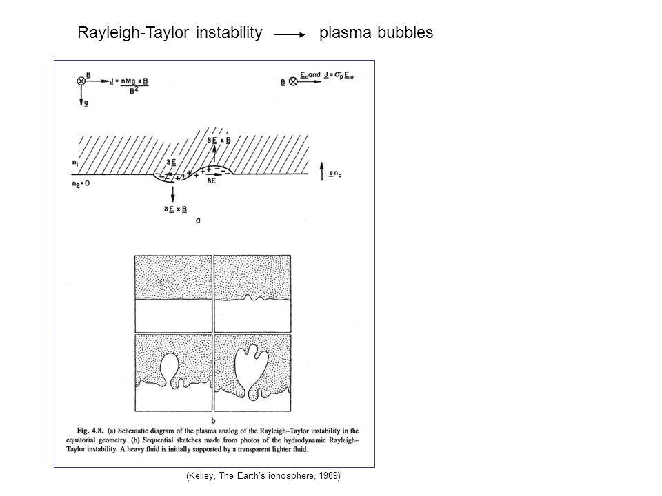 Rayleigh-Taylor instability plasma bubbles