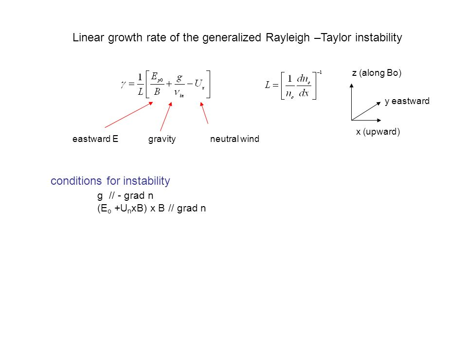 Linear growth rate of the generalized Rayleigh –Taylor instability
