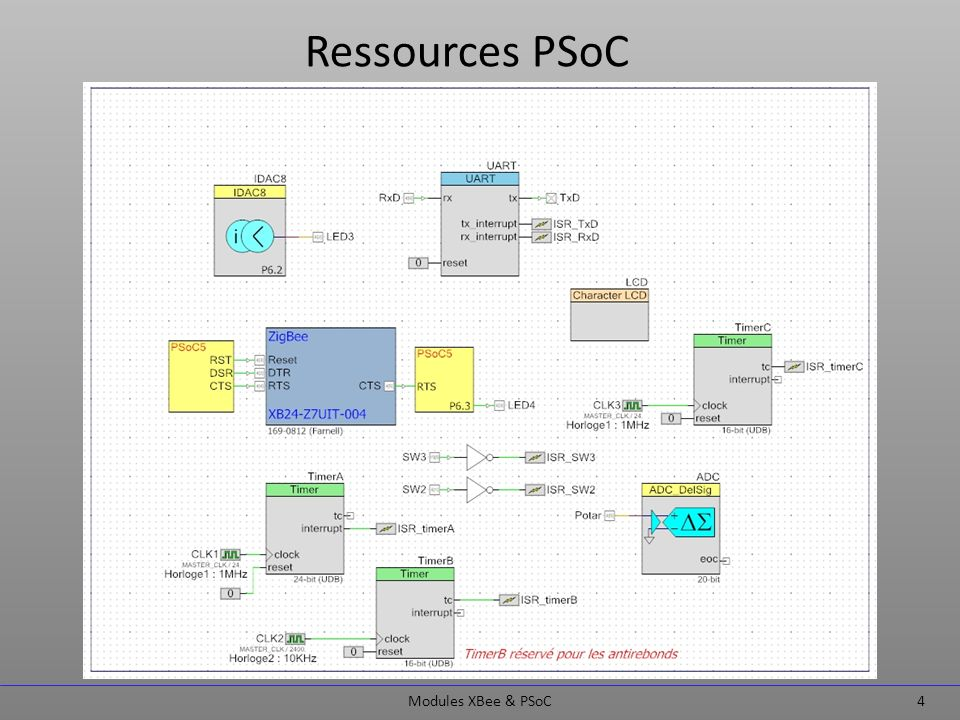 Ressources PSoC Modules XBee & PSoC