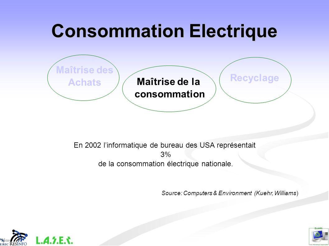 Consommation Electrique