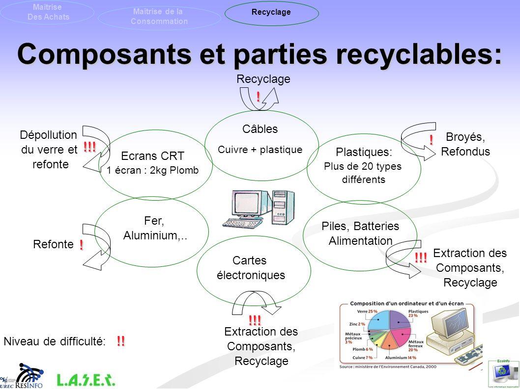 Composants et parties recyclables: