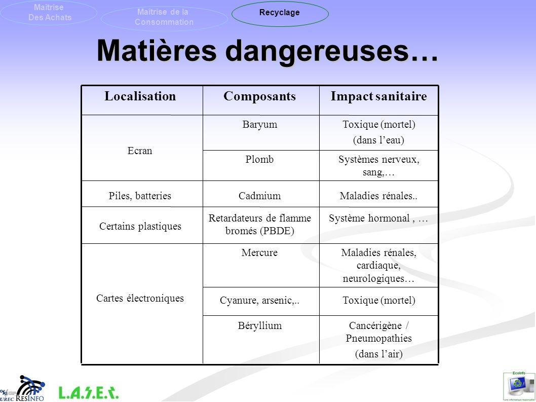 Matières dangereuses…