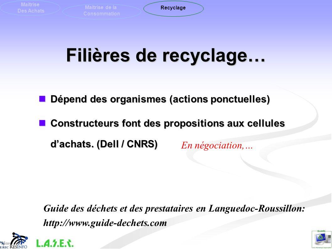 Filières de recyclage…