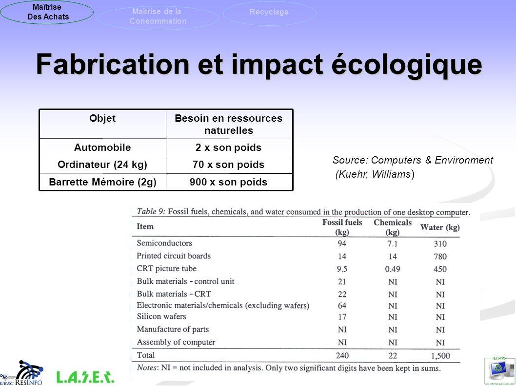 Fabrication et impact écologique