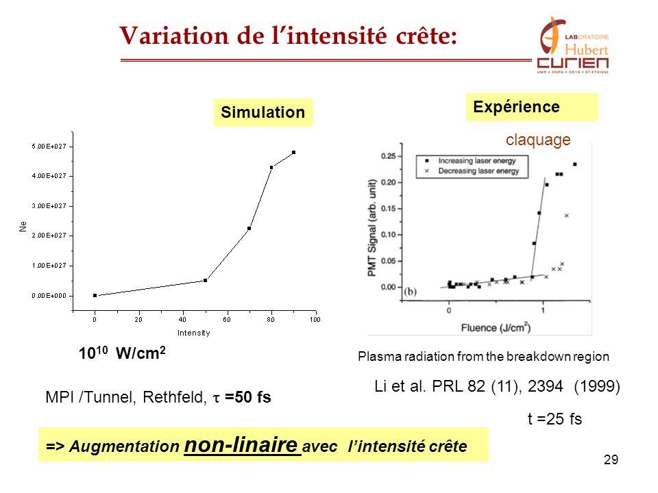 Variation de l'intensité crête: