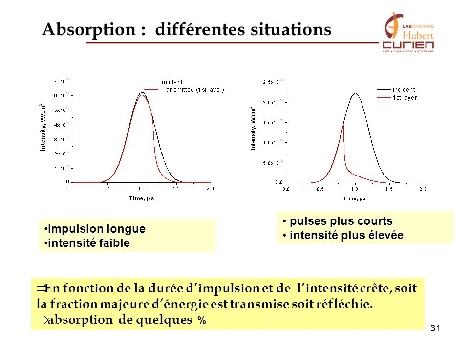 Absorption : différentes situations