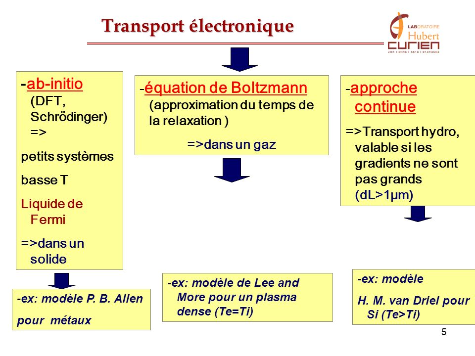 Transport électronique