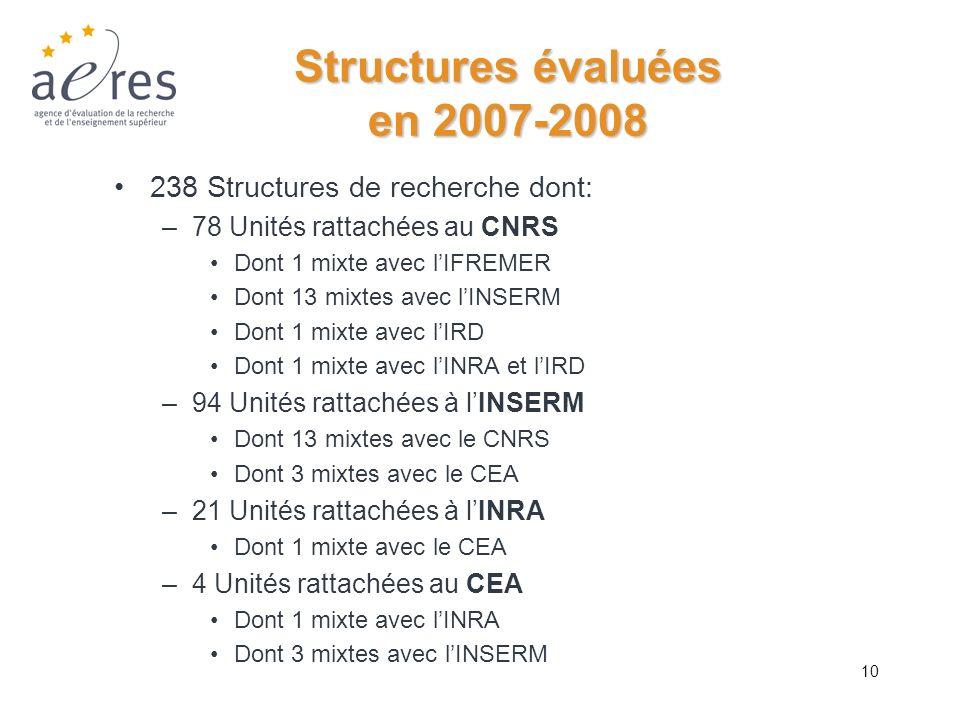 Structures évaluées en 2007-2008