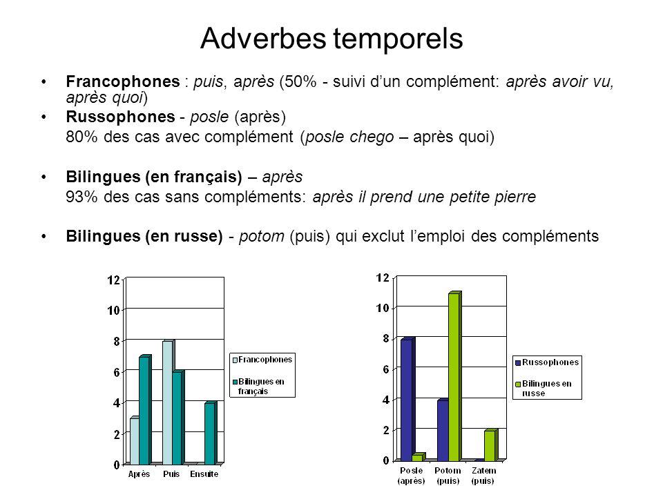 Adverbes temporels Francophones : puis, après (50% - suivi d'un complément: après avoir vu, après quoi)