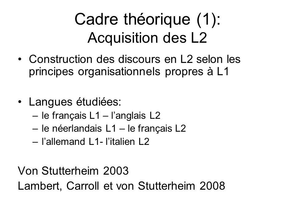 Cadre théorique (1): Acquisition des L2