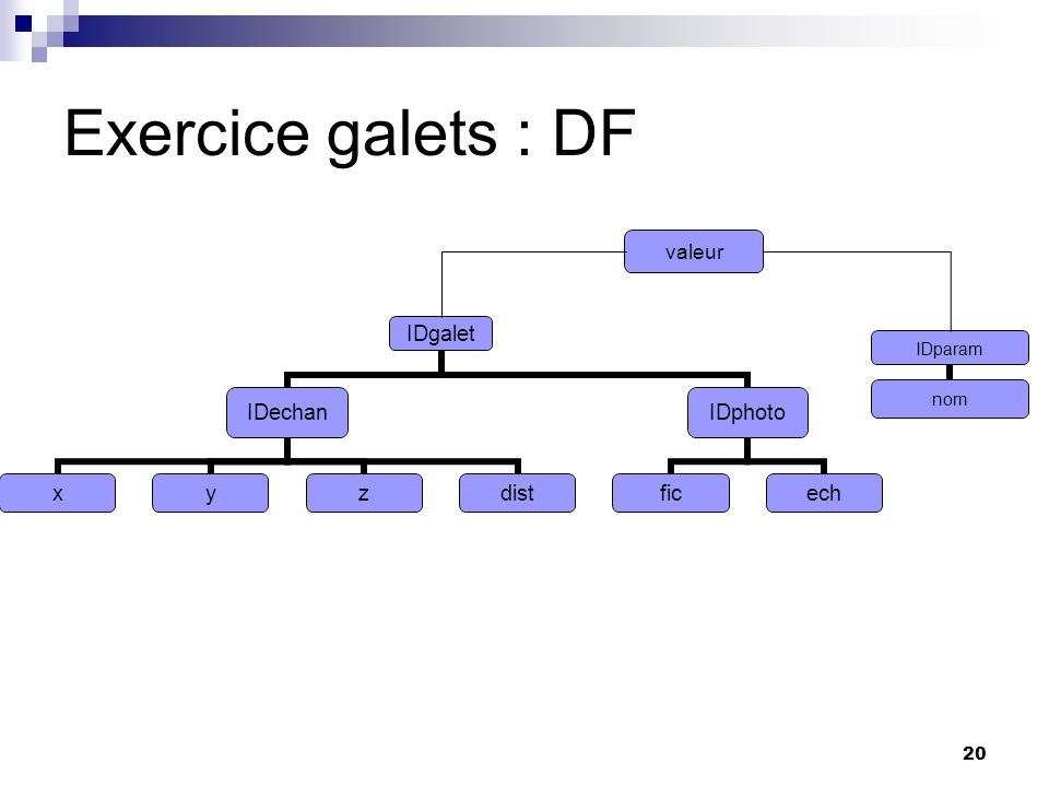 Exercice galets : DF