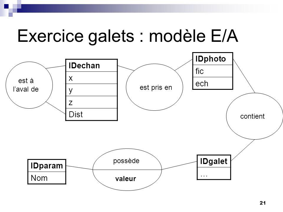 Exercice galets : modèle E/A
