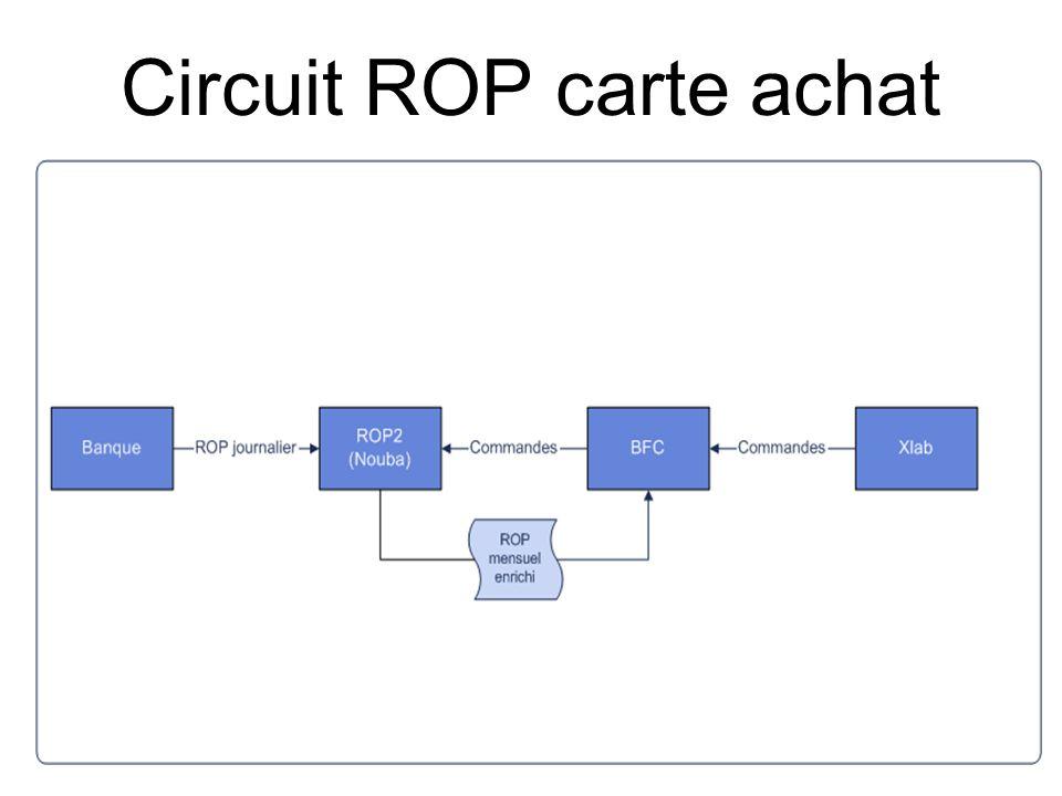 Circuit ROP carte achat