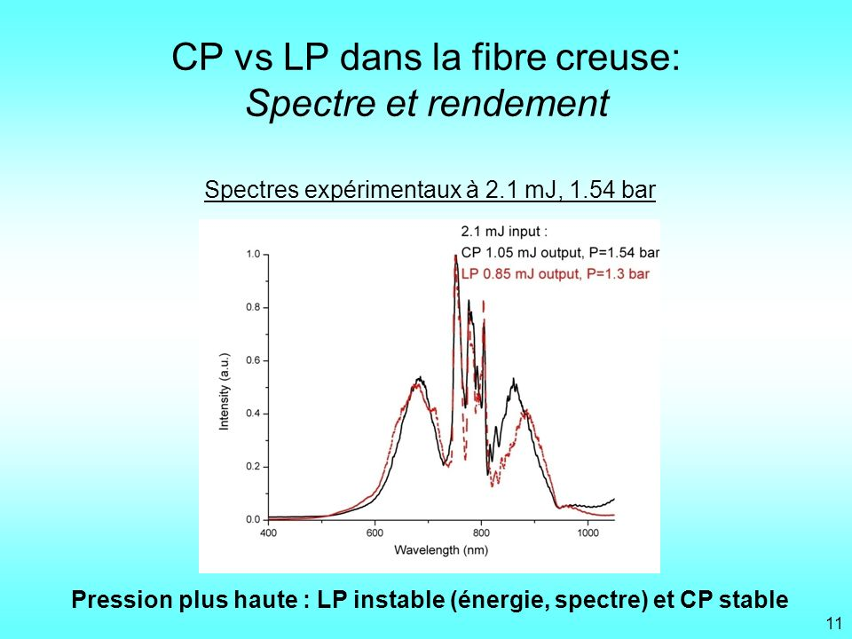 CP vs LP dans la fibre creuse: Spectre et rendement