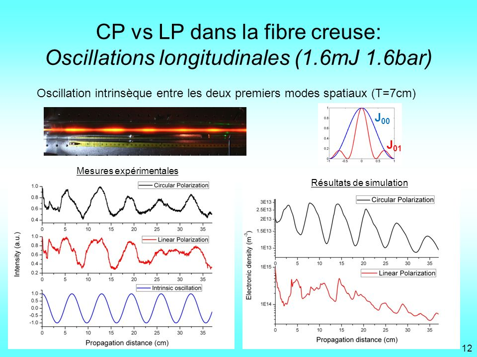 CP vs LP dans la fibre creuse: Oscillations longitudinales (1. 6mJ 1