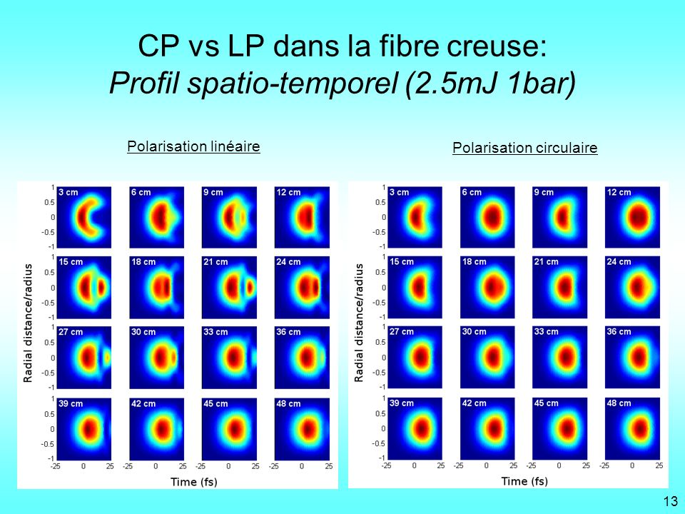 CP vs LP dans la fibre creuse: Profil spatio-temporel (2.5mJ 1bar)