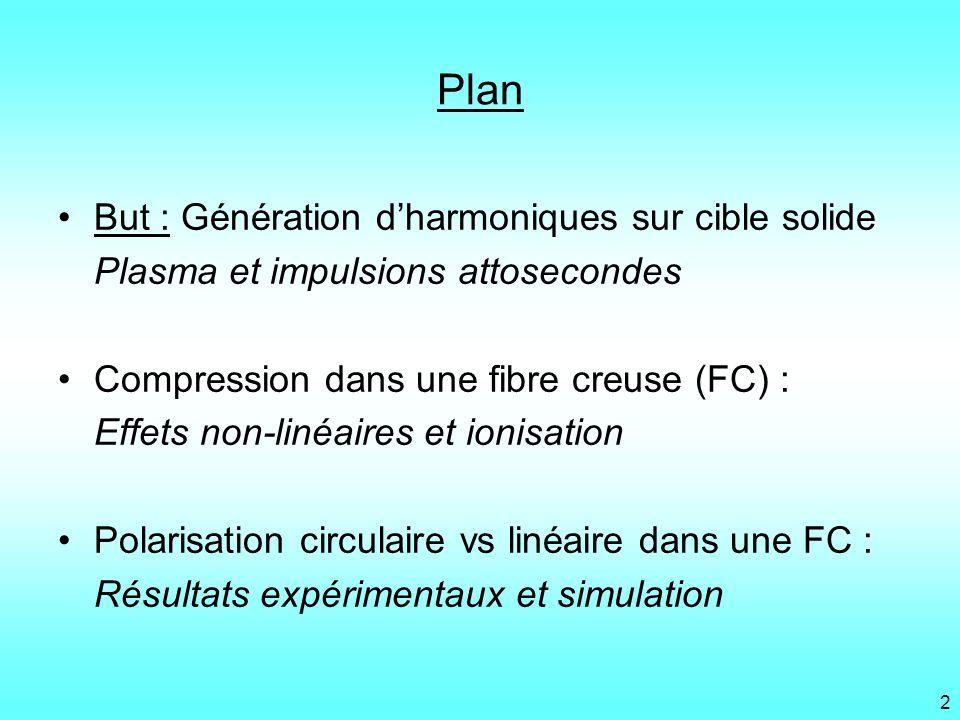 Plan But : Génération d'harmoniques sur cible solide
