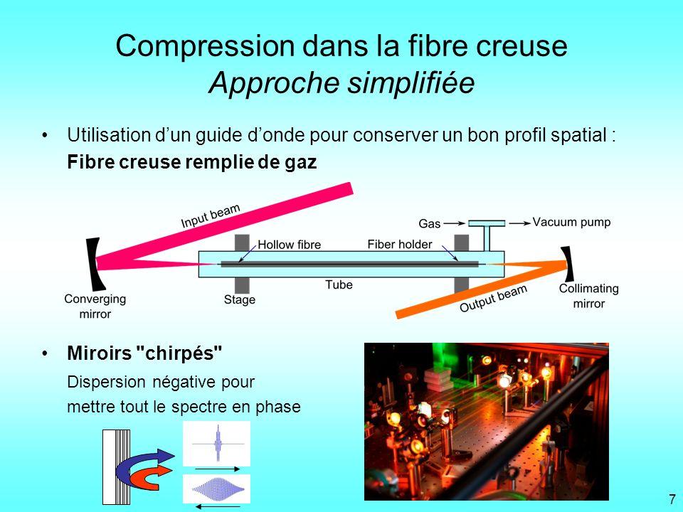 Compression dans la fibre creuse Approche simplifiée