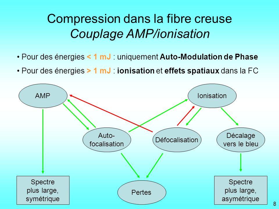 Compression dans la fibre creuse Couplage AMP/ionisation
