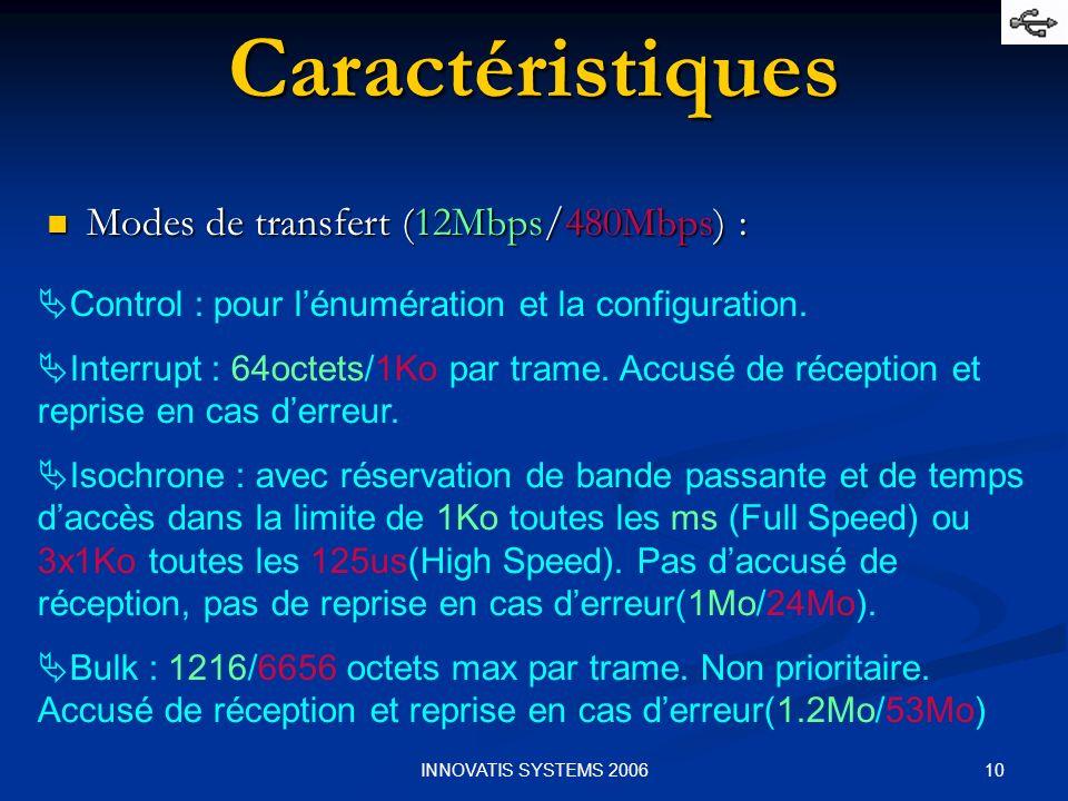 Caractéristiques Modes de transfert (12Mbps/480Mbps) :