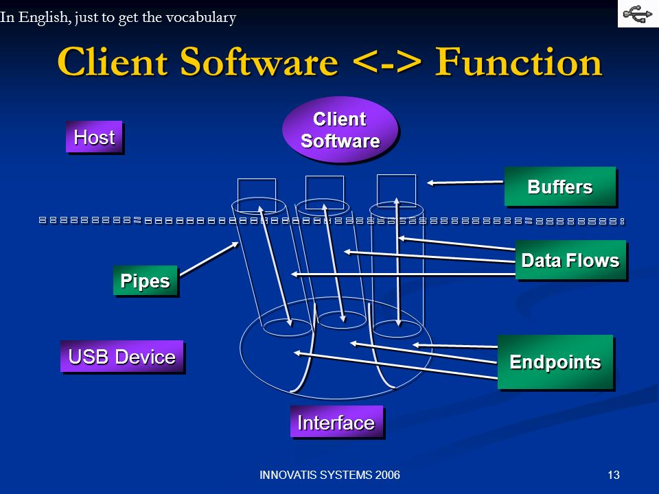 Client Software <-> Function