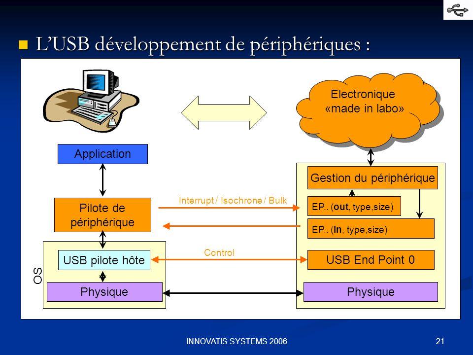 L'USB développement de périphériques :