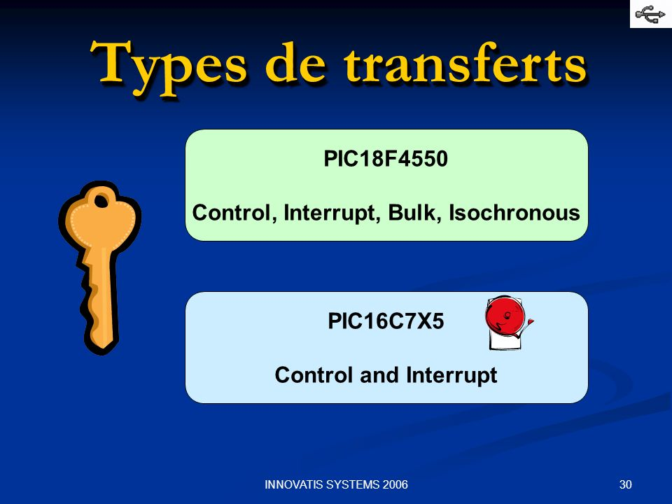 Control, Interrupt, Bulk, Isochronous