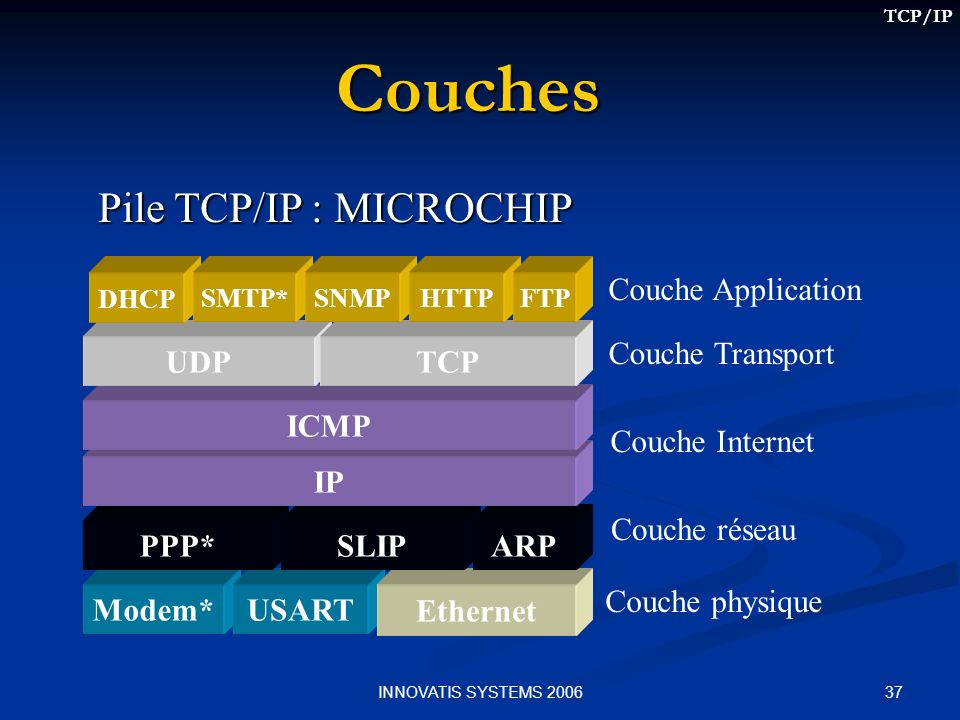 Pile TCP/IP : MICROCHIP