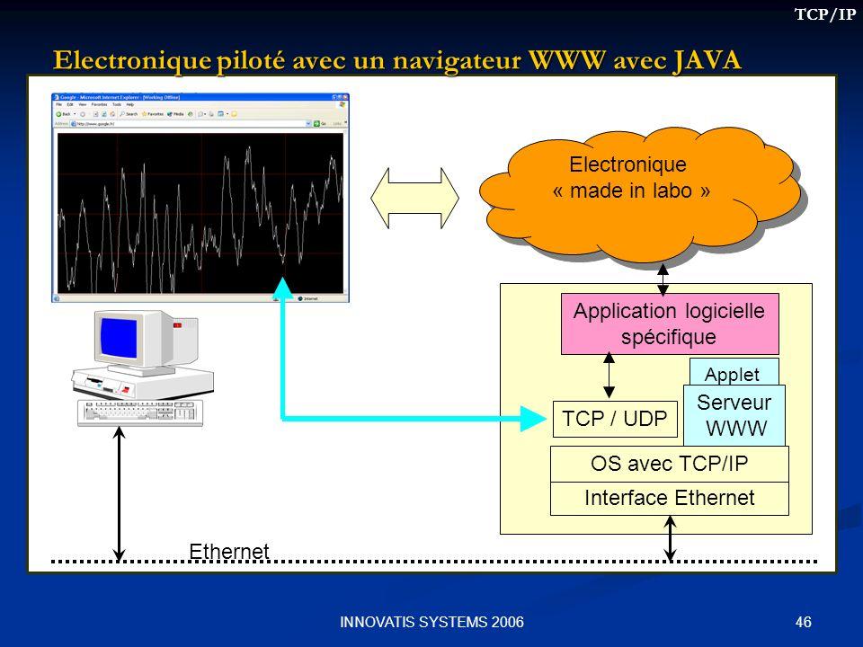Electronique piloté avec un navigateur WWW avec JAVA