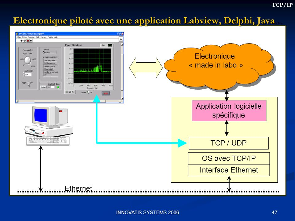 Electronique piloté avec une application Labview, Delphi, Java…