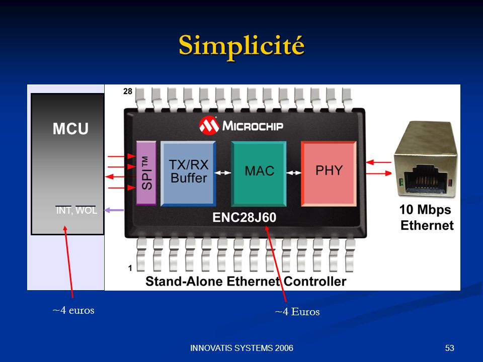 Simplicité MCU INT, WOL ~4 euros ~4 Euros INNOVATIS SYSTEMS 2006
