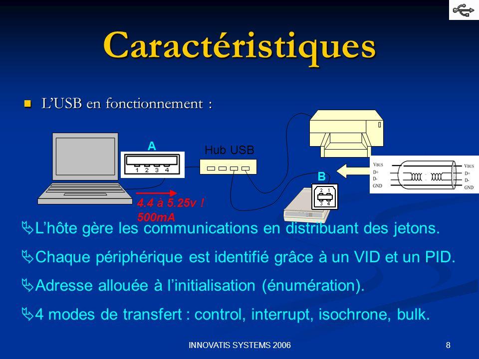 Caractéristiques L'USB en fonctionnement :