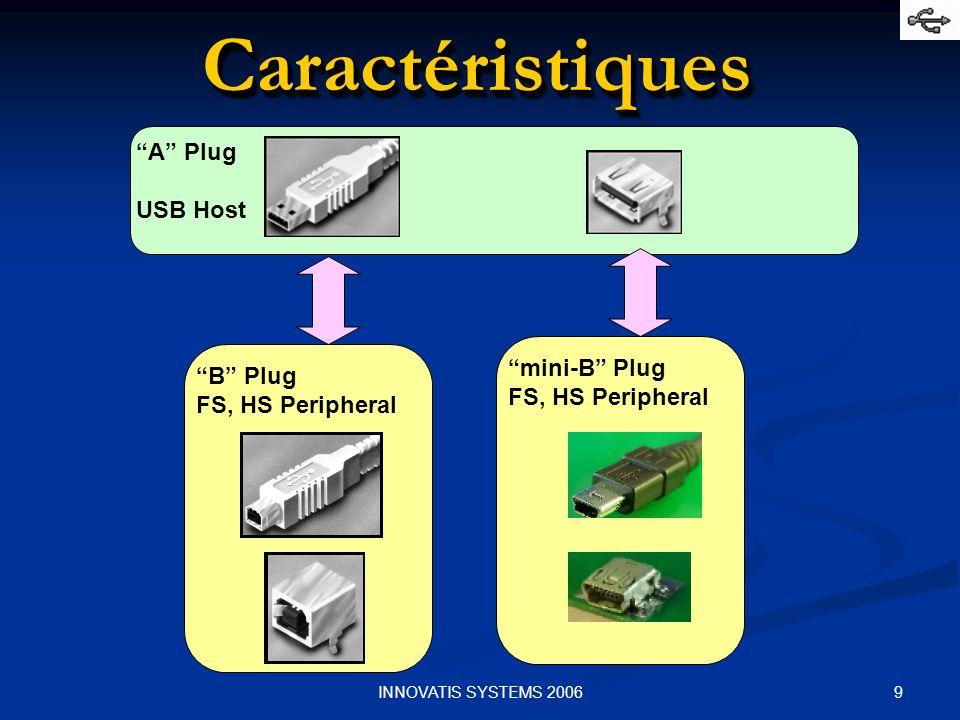 Caractéristiques A Plug USB Host mini-B Plug B Plug