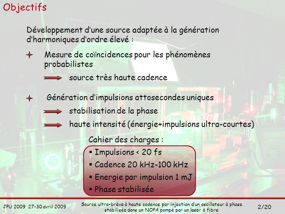 Objectifs Développement d'une source adaptée à la génération d'harmoniques d'ordre élevé : Mesure de coïncidences pour les phénomènes probabilistes.