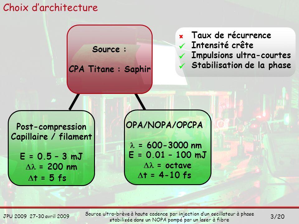 Choix d'architecture Source : CPA Titane : Saphir × 
