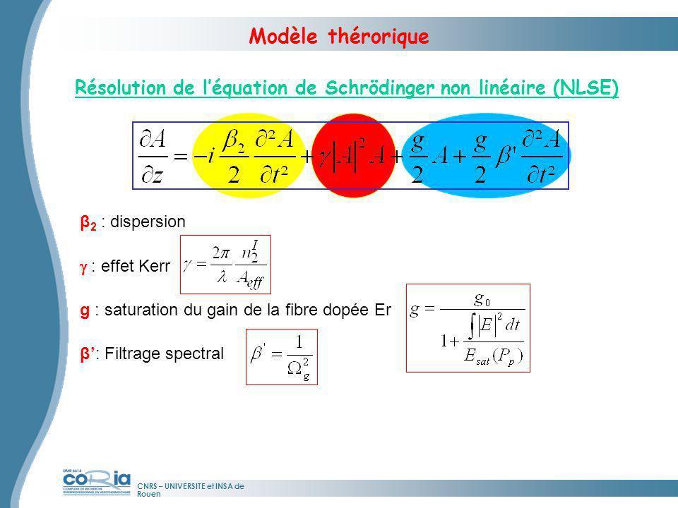 Modèle thérorique Résolution de l'équation de Schrödinger non linéaire (NLSE) β2 : dispersion. g : effet Kerr.