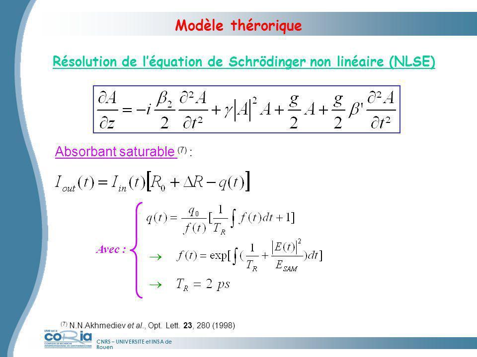 Modèle thérorique Résolution de l'équation de Schrödinger non linéaire (NLSE) Absorbant saturable (7) :