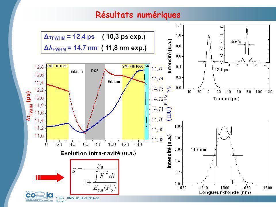 Résultats numériques ΔτFWHM = 12,4 ps ( 10,3 ps exp.)