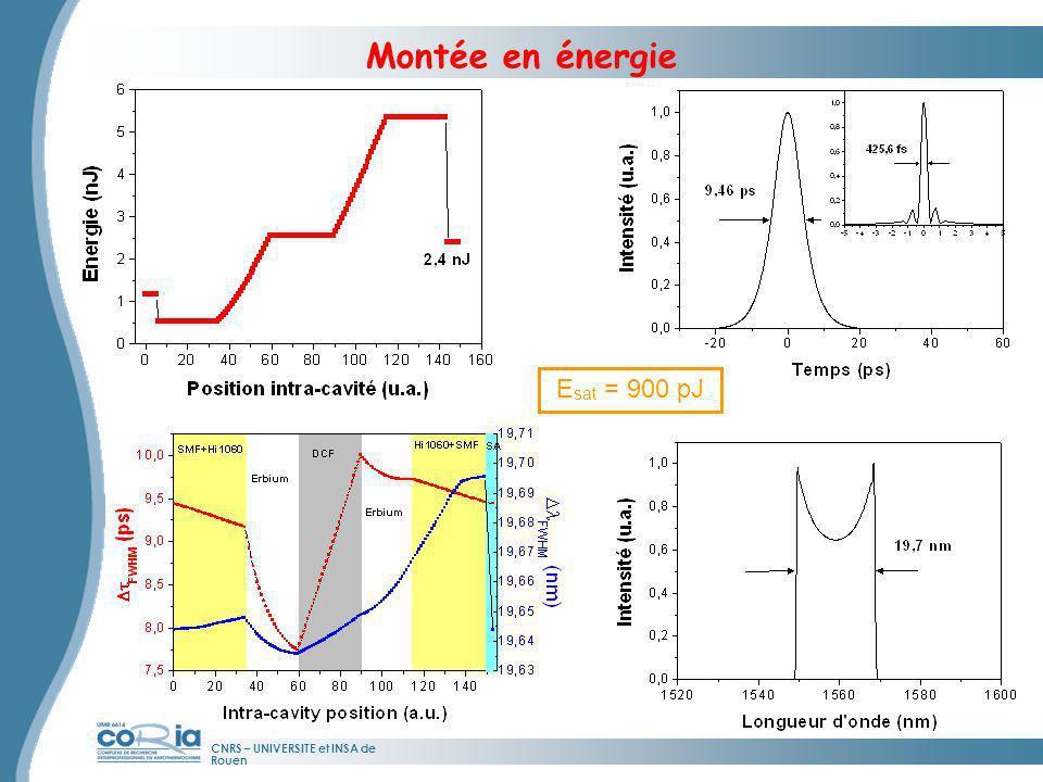 Montée en énergie Esat = 900 pJ