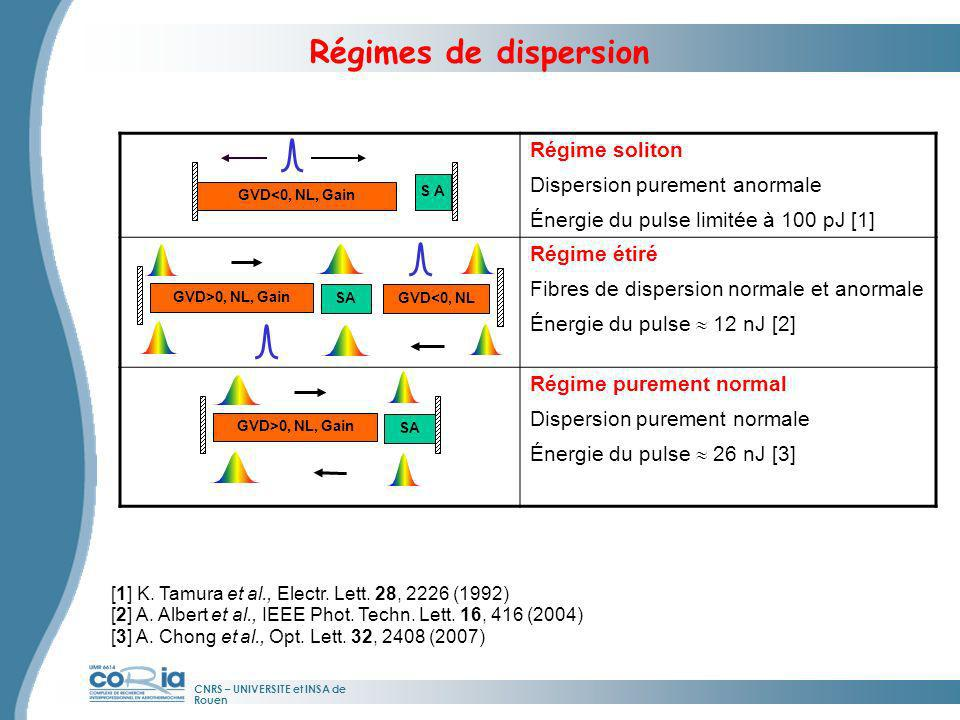 Régimes de dispersion Régime soliton Dispersion purement anormale