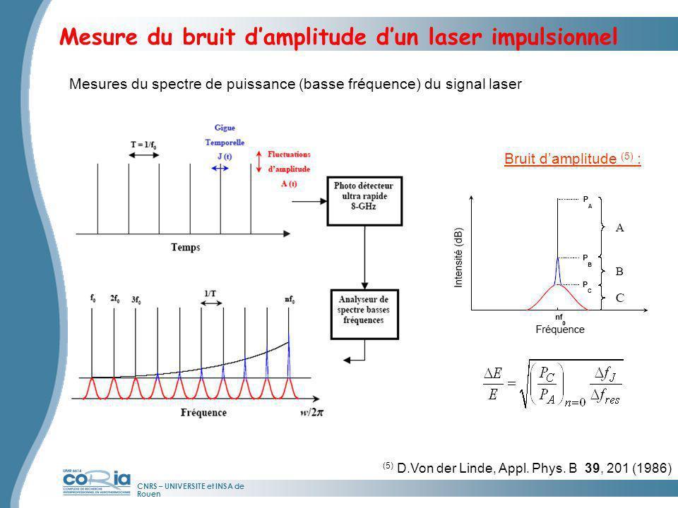 Mesure du bruit d'amplitude d'un laser impulsionnel